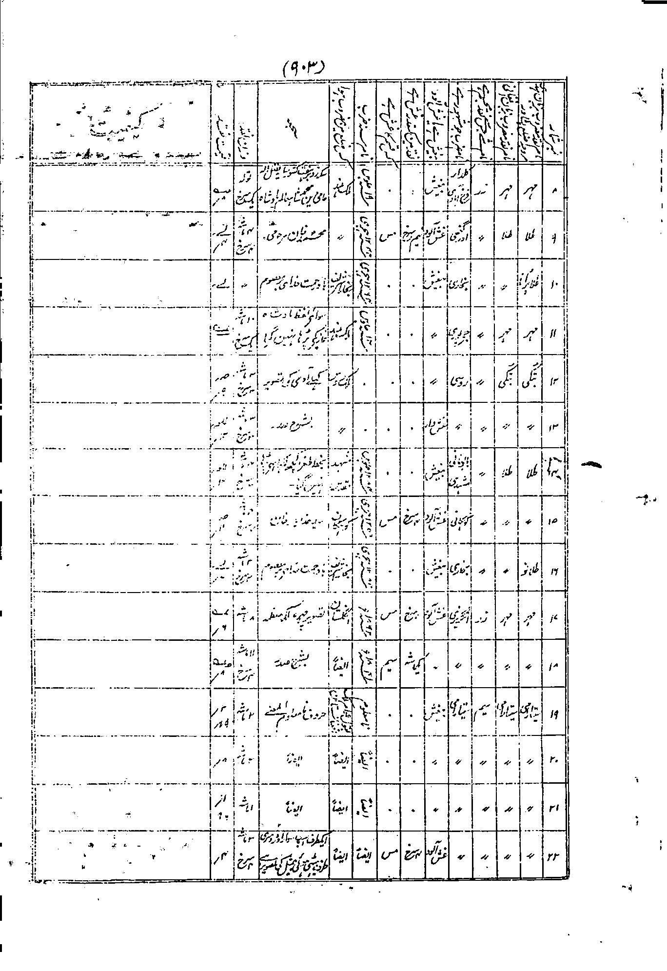 Tarikh E Peshawar Koh Noor Press Lahore C 1878 901950 Wiring Diagram For 2001 Pontiac Aztek Gopaldas20thc903